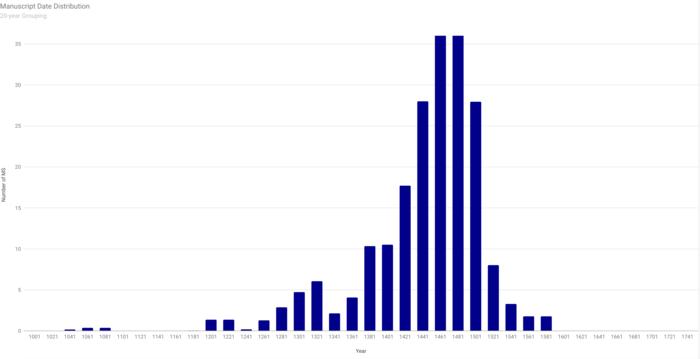 CoKLDB Date Distribution.png